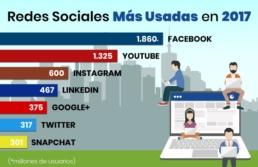 Importacia-de-las-redes-sociales-grafica-post